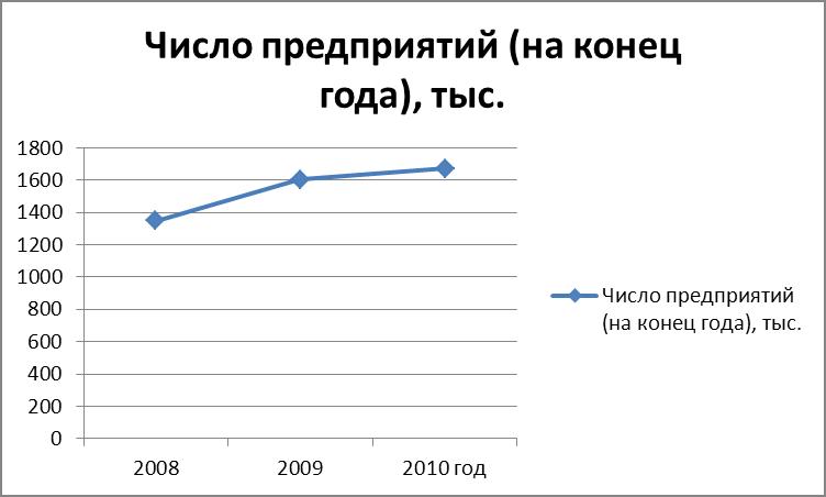Рис.-4-Как-построить-графики-в-Excel-20101